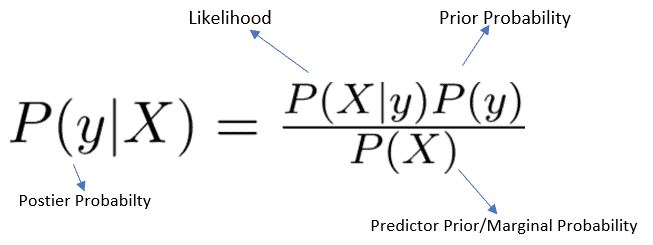 Categorical Naive Bayes Classifier implementation in Python :: InBlog